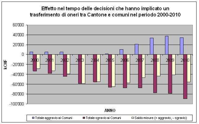 grafico effetto nel tempo delle decisioni su oneri Cantone-Comuni